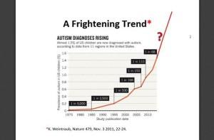 自閉症増加グラフ